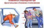 Травмы при дтп: тяжесть полученных повреждений, какие бывают — сочетанные, позвоночника, черепно-мозговые, механизм получения у водителя и пассажира, средней тяжести