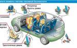 Пассивная безопасность автомобиля: элементы системы, внутренняя и внешняя, требования, безопасность кузова транспортного средства, активная, неисправности