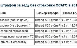 Штраф за езду на машине без страховки: сколько потребует гибдд без осаго в 2017 году в россии, повторный штраф, за езду на мотоцикле без вписанной страховки