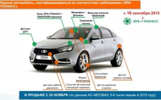 Эра-глонасс в автомобиле: что это, как работает система, как отключить в новых авто