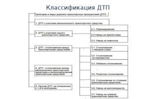 Классификация дтп: понятие, их виды и причины, классификация по принципу предотвратимости