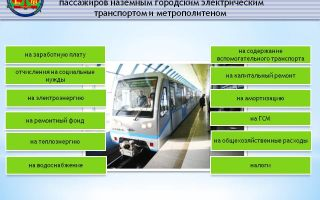 Городской наземный транспорт: автомобильный и электрический, пассажирский, специальный, устав, перевозки, маршруты, правила пользования, расписание