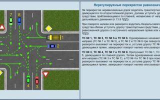 Т-образный перекресток: правила проезда на нерегулируемом, без знаков, равнозначных дорог, регулируемый, со светофором