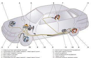 Тормозная система авто: как узнать, какая лучшая, строение, неисправности