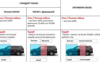 Полная гибель автомобиля: что это означает, выплаты по каско, осаго, оповещение о конструктивной