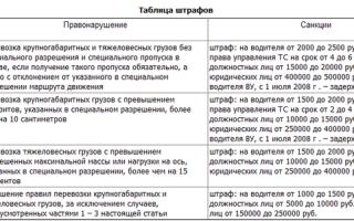 Штраф за крупногабаритный груз: какое наказание за перевозку крупногабаритного мусора, за знак, груза