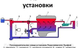 Установка подогревателя двигателя: как сделать своими руками, схема для электрического, предпускового, автономного