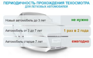 Техосмотр нового автомобиля: нужен ли, новые правила гибдд, порядок прохождения, сроки, на сколько лет дают, периодичность