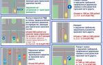 Знак «одностороннее движение»: начало, выезд с дороги, конец действия, нарушение на перекрестке, пдд и штраф