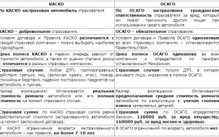 Страхование дсаго: правила, полис для российских автомобилей, без учета износа, отличия с осаго