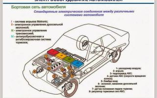 Электрооборудование авто: базовое, диагностика, схема и установка