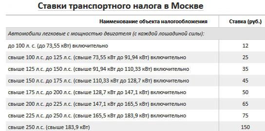 Налоговые ставки по транспортному налогу по г.москве в 2008году сайт прием ставок на спорт