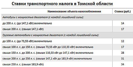Ставки транспортного налога в 2008году в свердловской области как заработать деньги школьнику в интернете без вложений видео