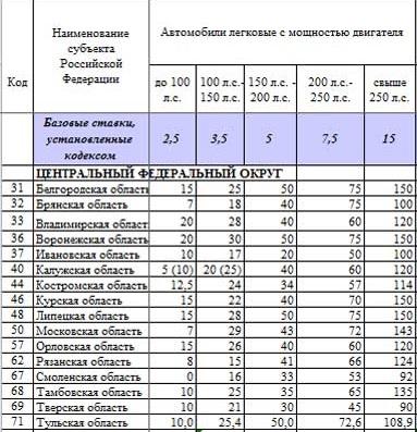 Ставки транспортный налог 2008 год пермский край как ставит ставки на спорт 1хбет